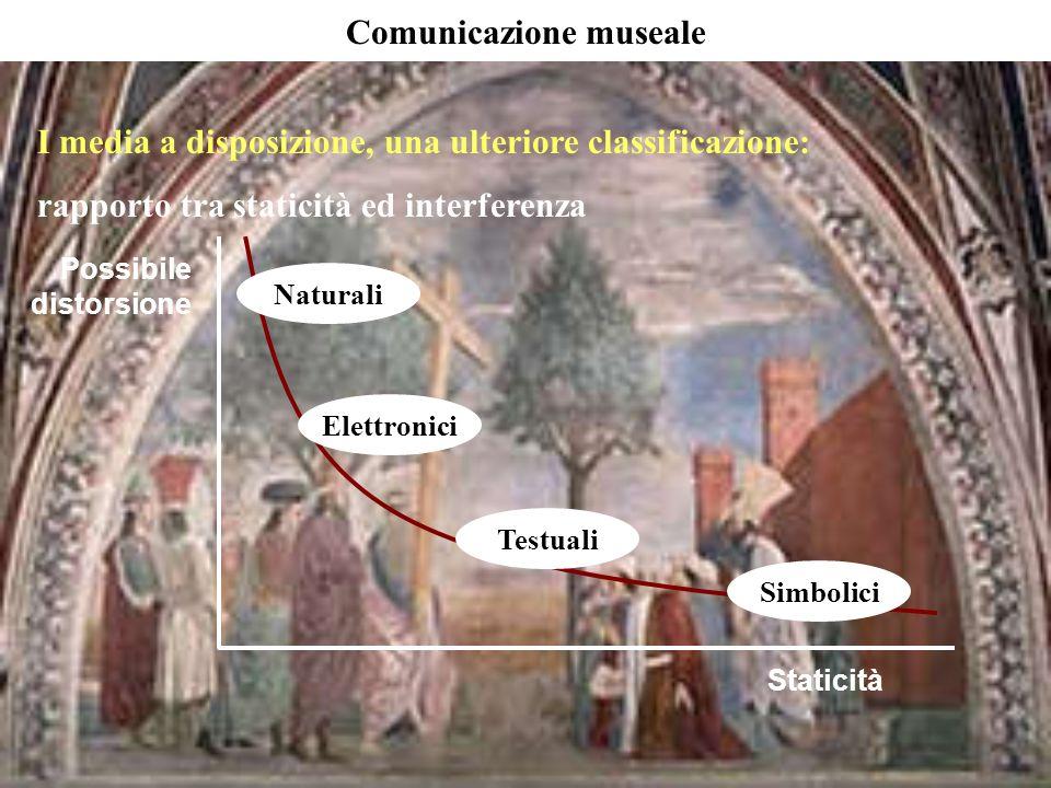 I media a disposizione, una ulteriore classificazione: rapporto tra staticità ed interferenza Comunicazione museale Naturali Elettronici Testuali Simb