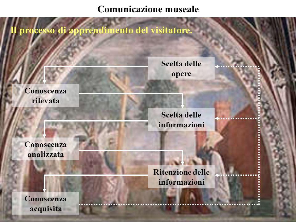 Il processo di apprendimento del visitatore. Comunicazione museale Scelta delle opere Scelta delle informazioni Ritenzione delle informazioni Conoscen