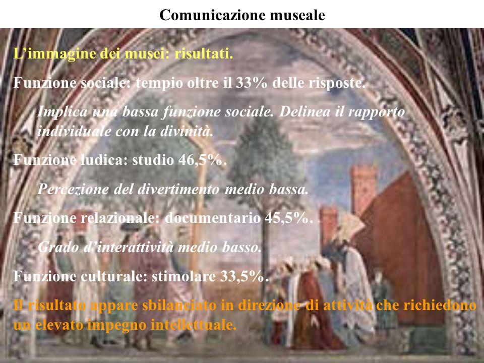 Limmagine dei musei: risultati. Funzione sociale: tempio oltre il 33% delle risposte. Implica una bassa funzione sociale. Delinea il rapporto individu