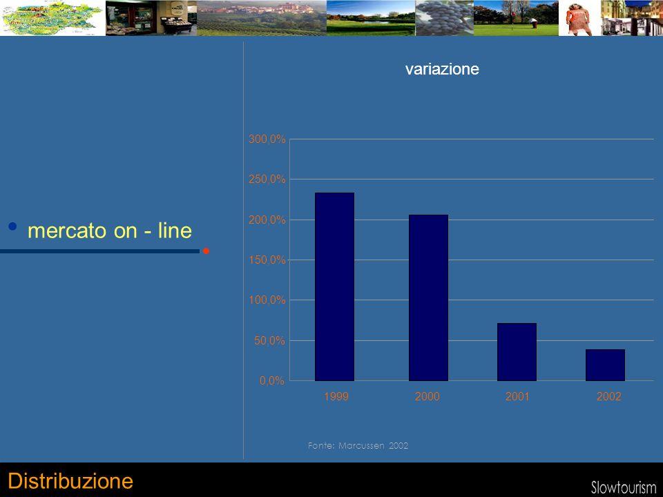 0,0% 50,0% 100,0% 150,0% 200,0% 250,0% 300,0% 1999200020012002 mercato on - line Distribuzione Fonte: Marcussen 2002 variazione