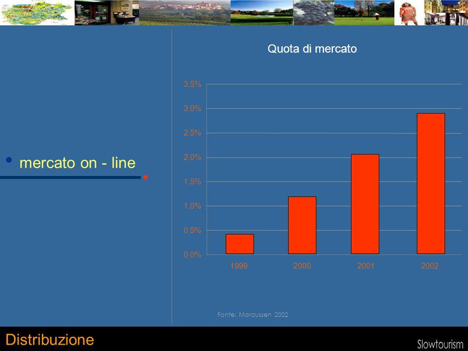 0,0% 0,5% 1,0% 1,5% 2,0% 2,5% 3,0% 3,5% 1999200020012002 mercato on - line Distribuzione Fonte: Marcussen 2002 Quota di mercato