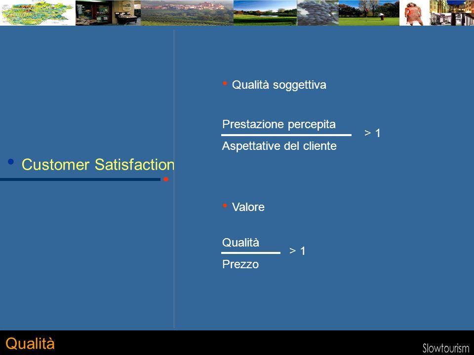 Customer Satisfaction Qualità soggettiva Qualità Prestazione percepita Aspettative del cliente > 1 Qualità Prezzo > 1 Valore