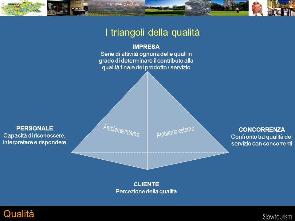 Qualità IMPRESA Serie di attività ognuna delle quali in grado di determinare il contributo alla qualità finale del prodotto / servizio I triangoli della qualità CLIENTE Percezione della qualità CONCORRENZA Confronto tra qualità del servizio con concorrenti PERSONALE Capacità di riconoscere, interpretare e rispondere
