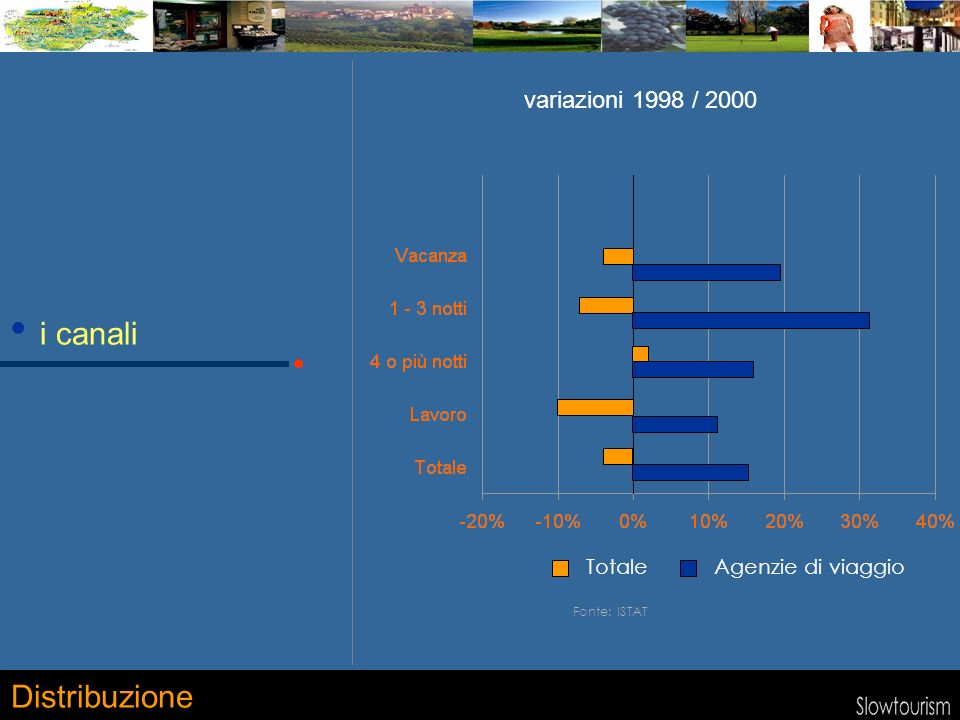 i canali Distribuzione Fonte: ISTAT TotaleAgenzie di viaggio variazioni 1998 / 2000