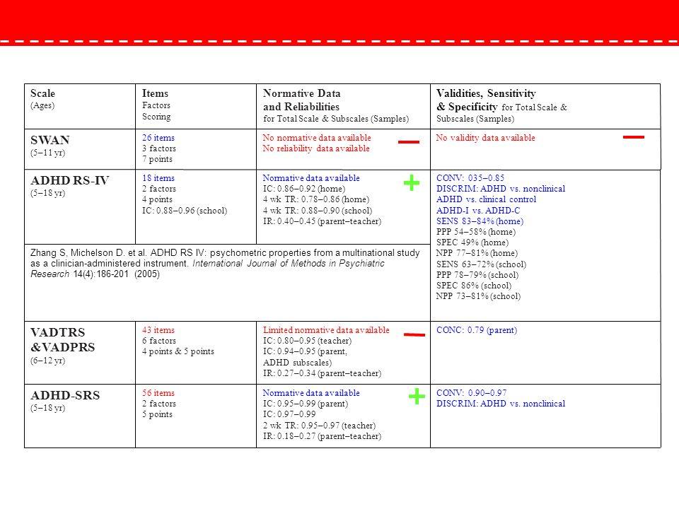 CONV: 035–0.85 DISCRIM: ADHD vs. nonclinical ADHD vs. clinical control ADHD-I vs. ADHD-C SENS 83–84% (home) PPP 54–58% (home) SPEC 49% (home) NPP 77–8