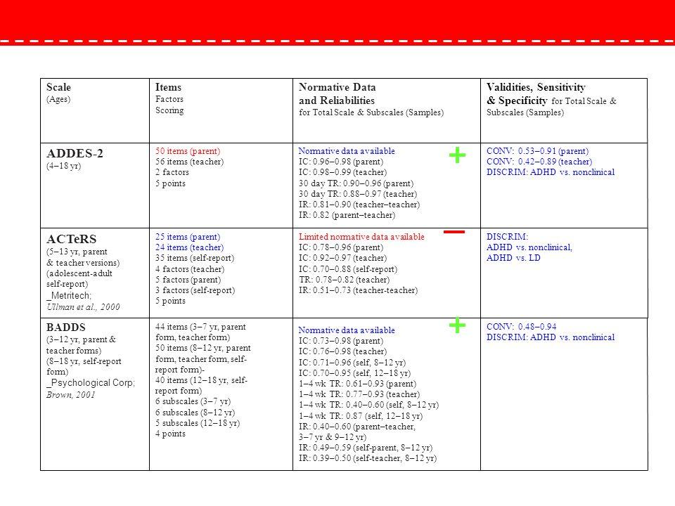 CONV: 0.53–0.91 (parent) CONV: 0.42–0.89 (teacher) DISCRIM: ADHD vs. nonclinical Normative data available IC: 0.96–0.98 (parent) IC: 0.98–0.99 (teache