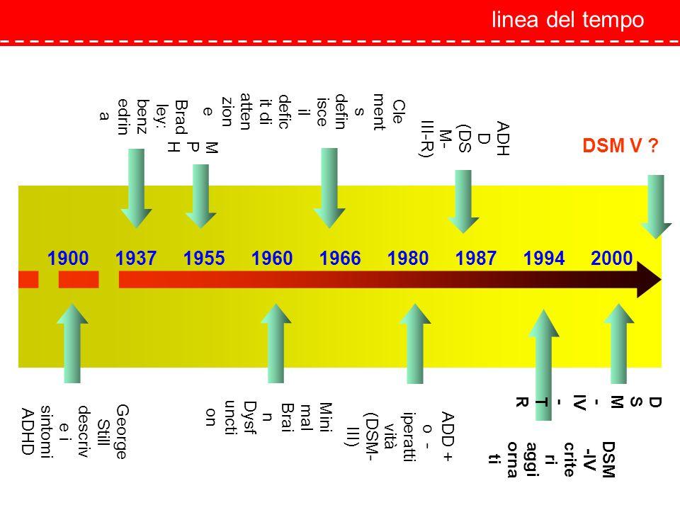 linea del tempo 1900 1937 1955 1960 1966 1980 1987 1994 2000 George Still descriv e i sintomi ADHD Mini mal Brai n Dysf uncti on ADD + o - iperatti vi