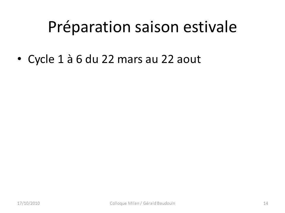 Préparation saison estivale Cycle 1 à 6 du 22 mars au 22 aout 17/10/2010Colloque Milan / Gérald Baudouin14