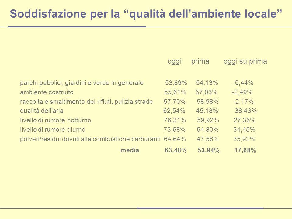 Soddisfazione per la qualità dellambiente locale oggi prima oggi su prima parchi pubblici, giardini e verde in generale 53,89% 54,13% -0,44% ambiente costruito 55,61% 57,03% -2,49% raccolta e smaltimento dei rifiuti, pulizia strade 57,70% 58,98% -2,17% qualità dell aria 62,54% 45,18% 38,43% livello di rumore notturno 76,31% 59,92% 27,35% livello di rumore diurno 73,68% 54,80% 34,45% polveri/residui dovuti alla combustione carburanti 64,64% 47,56% 35,92% media 63,48% 53,94% 17,68%