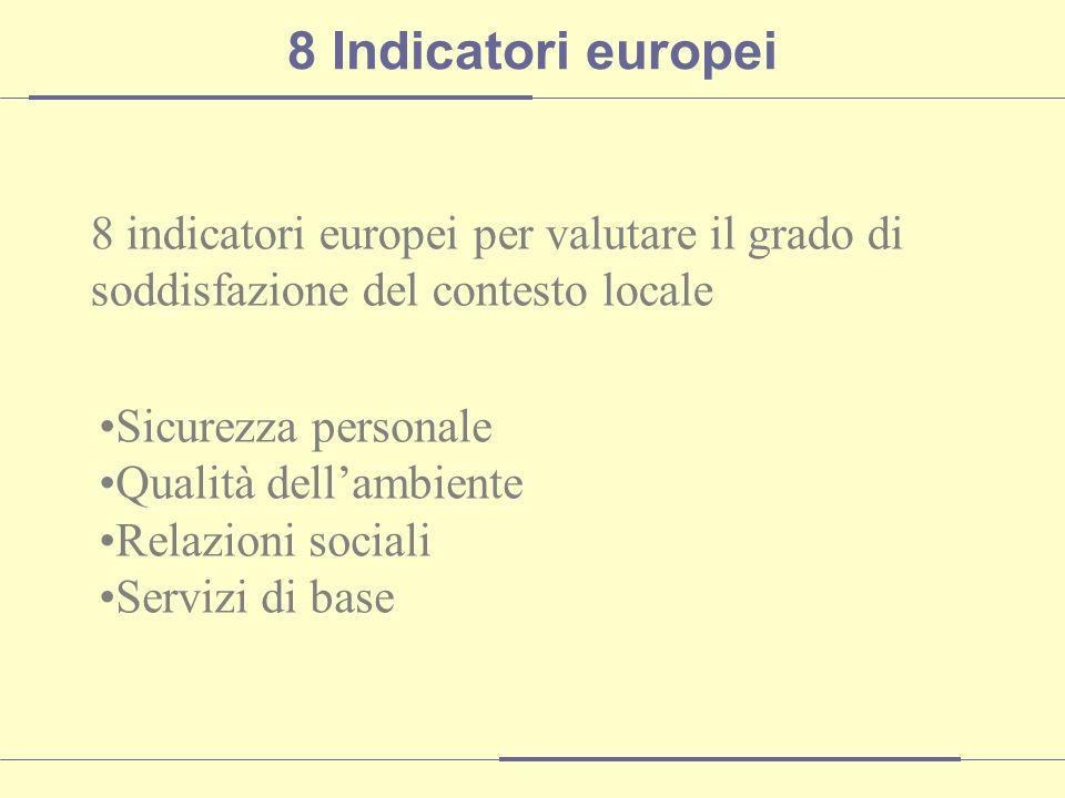 8 indicatori europei per valutare il grado di soddisfazione del contesto locale Sicurezza personale Qualità dellambiente Relazioni sociali Servizi di base 8 Indicatori europei