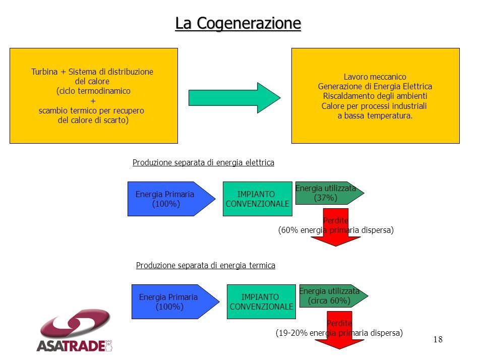 18 Turbina + Sistema di distribuzione del calore (ciclo termodinamico + scambio termico per recupero del calore di scarto) Lavoro meccanico Generazion
