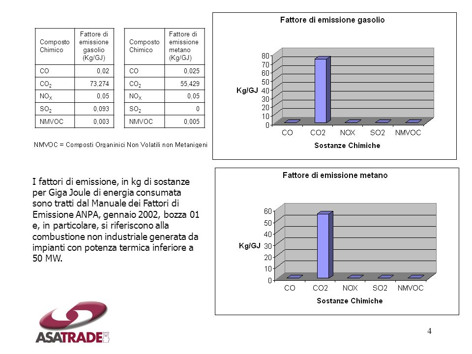 4 Composto Chimico Fattore di emissione gasolio (Kg/GJ) CO0,02 CO 2 73,274 NO X 0,05 SO 2 0,093 NMVOC0,003 Composto Chimico Fattore di emissione metan