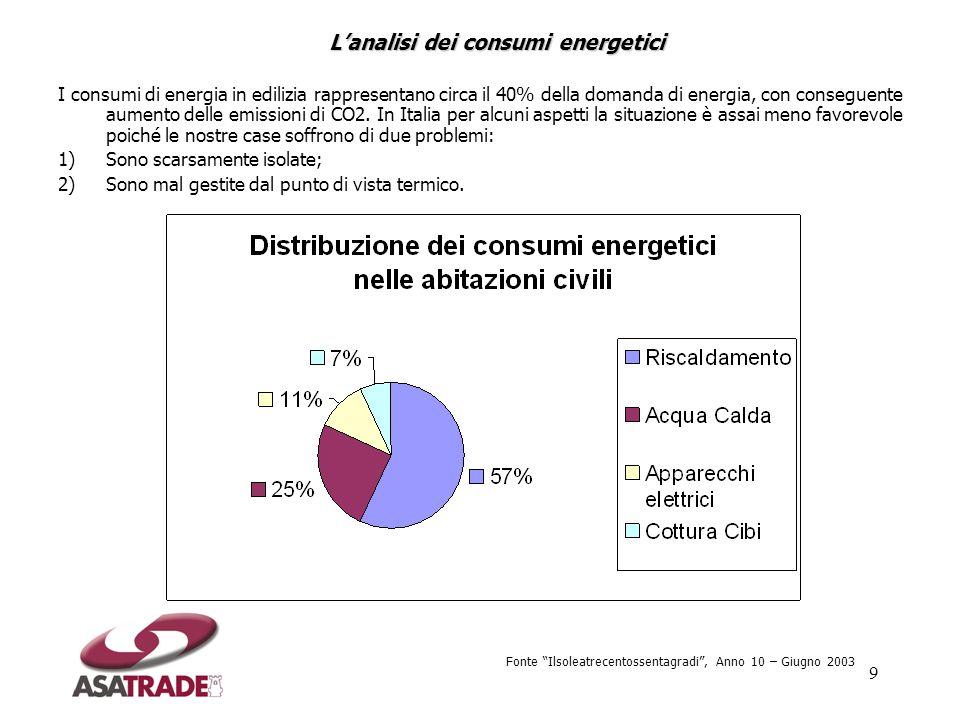 9 I consumi di energia in edilizia rappresentano circa il 40% della domanda di energia, con conseguente aumento delle emissioni di CO2. In Italia per