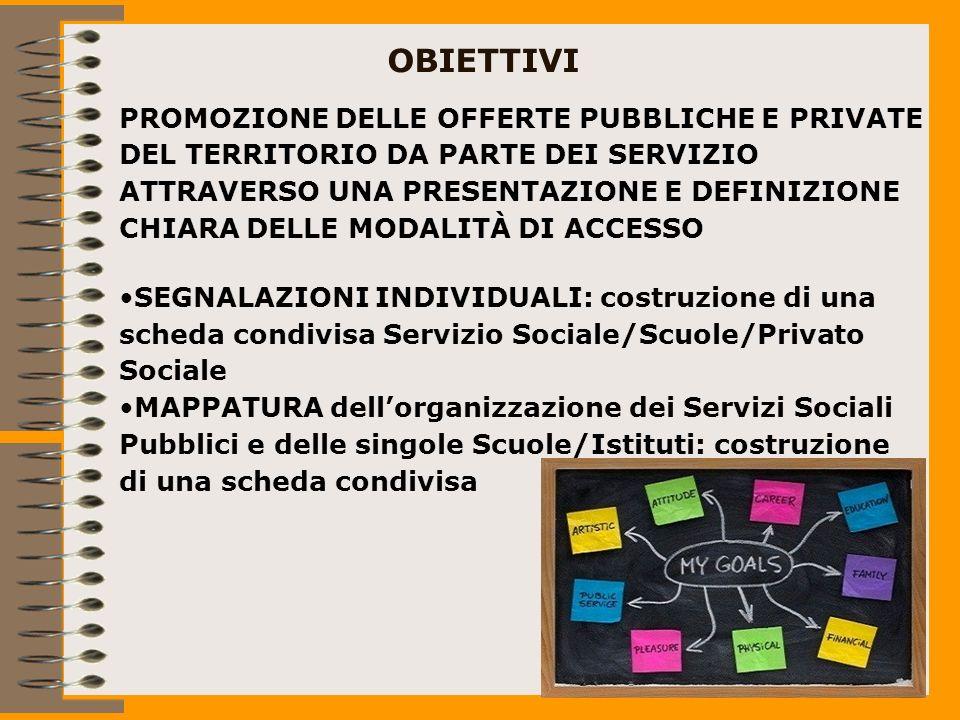 OBIETTIVI PROMOZIONE DELLE OFFERTE PUBBLICHE E PRIVATE DEL TERRITORIO DA PARTE DEI SERVIZIO ATTRAVERSO UNA PRESENTAZIONE E DEFINIZIONE CHIARA DELLE MODALITÀ DI ACCESSO SEGNALAZIONI INDIVIDUALI: costruzione di una scheda condivisa Servizio Sociale/Scuole/Privato Sociale MAPPATURA dellorganizzazione dei Servizi Sociali Pubblici e delle singole Scuole/Istituti: costruzione di una scheda condivisa
