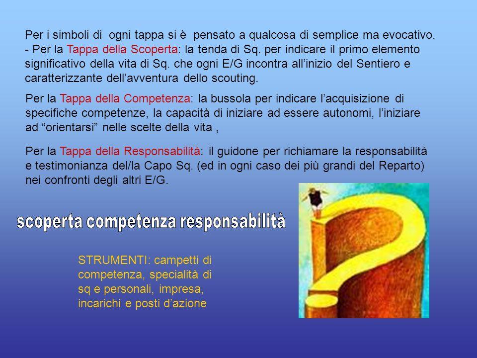 1 - TAPPA della SCOPERTA 1°momento verso la: PROMESSA Spazio/ tempo di: ° scoperta (delle regole del gioco).