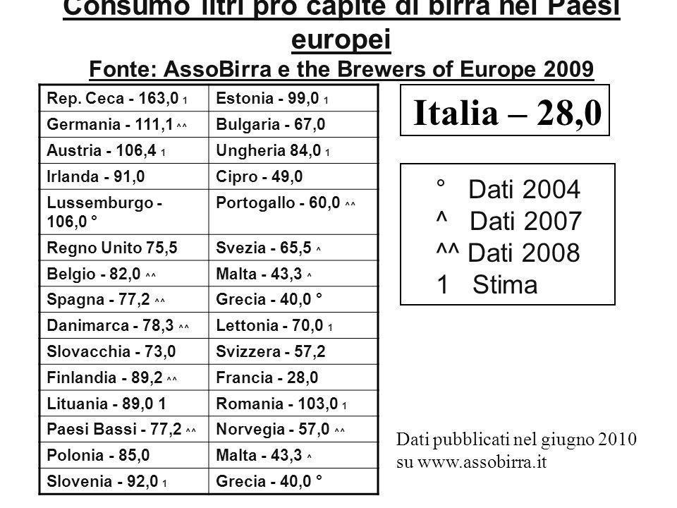 Consumo litri pro capite di birra nei Paesi europei Fonte: AssoBirra e the Brewers of Europe 2009 Rep. Ceca - 163,0 1 Estonia - 99,0 1 Germania - 111,