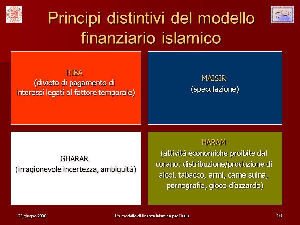 23 giugno 2006Un modello di finanza islamica per lItalia 10 Principi distintivi del modello finanziario islamico RIBA (divieto di pagamento di interes