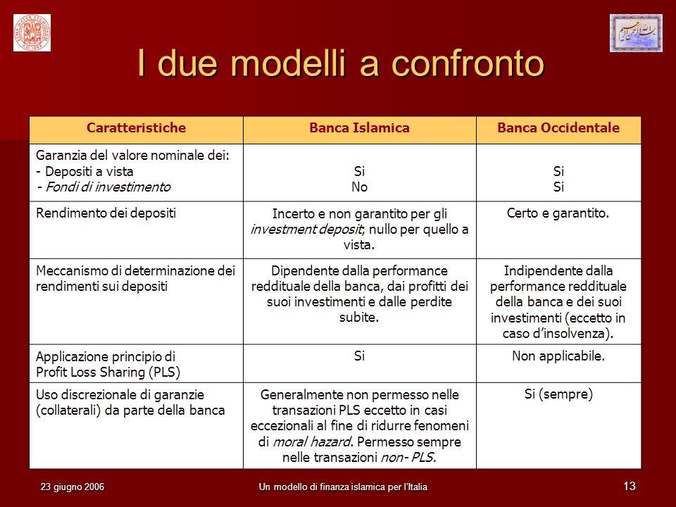 23 giugno 2006Un modello di finanza islamica per lItalia 13 I due modelli a confronto CaratteristicheBanca IslamicaBanca Occidentale Garanzia del valo