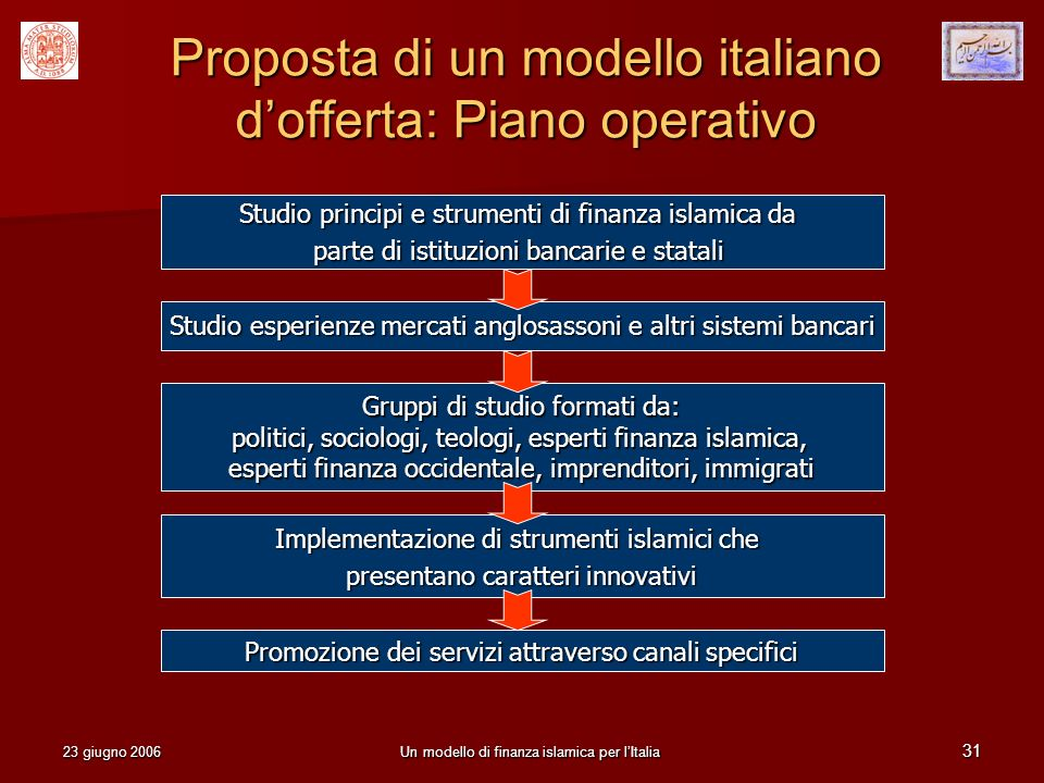 23 giugno 2006Un modello di finanza islamica per lItalia 31 Proposta di un modello italiano dofferta: Piano operativo Studio esperienze mercati anglos