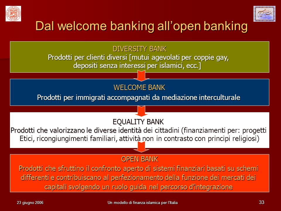 23 giugno 2006Un modello di finanza islamica per lItalia 33 Dal welcome banking allopen banking OPEN BANK Prodotti che sfruttino il confronto aperto d