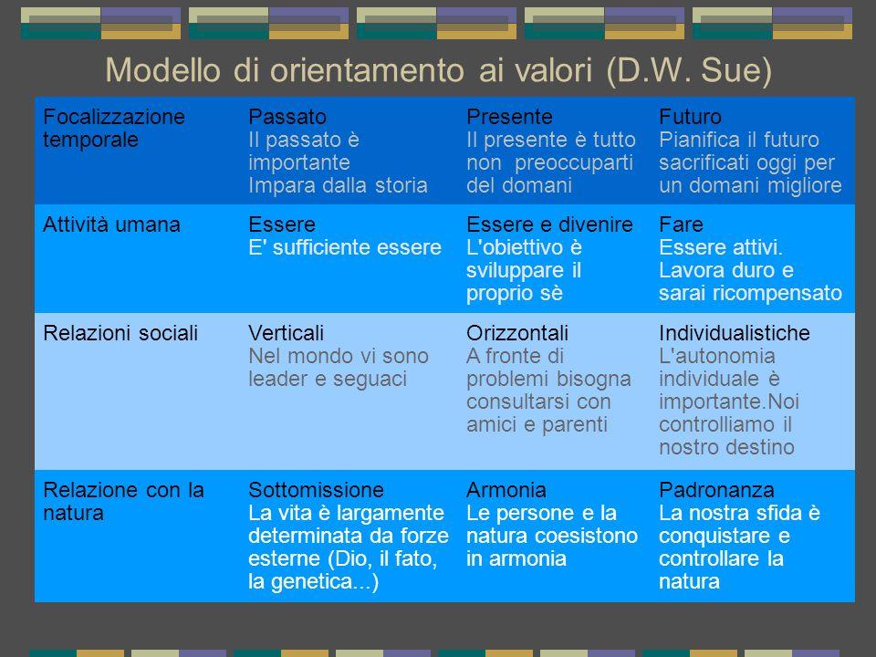Modello di orientamento ai valori (D.W. Sue) Focalizzazione temporale Passato Il passato è importante Impara dalla storia Presente Il presente è tutto