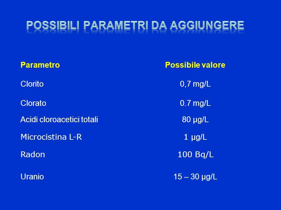 ParametroPossibile valore Clorito0,7 mg/L Clorato0.7 mg/L Acidi cloroacetici totali80 µg/L Microcistina L-R1 µg/L Radon100 Bq/L Uranio15 – 30 µg/L