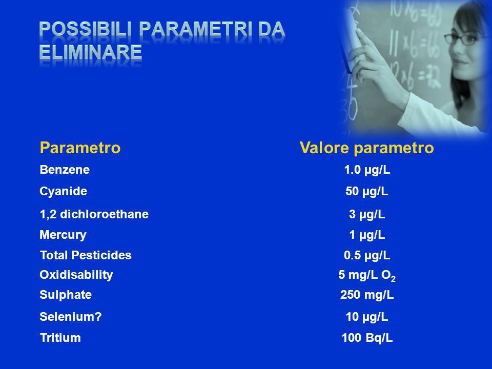 ParametroValore parametro Benzene1.0 µg/L Cyanide50 µg/L 1,2 dichloroethane3 µg/L Mercury1 µg/L Total Pesticides0.5 µg/L Oxidisability5 mg/L O 2 Sulph
