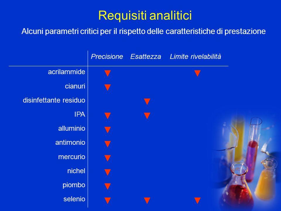 Requisiti analitici Alcuni parametri critici per il rispetto delle caratteristiche di prestazione PrecisioneEsattezzaLimite rivelabilità acrilammide c