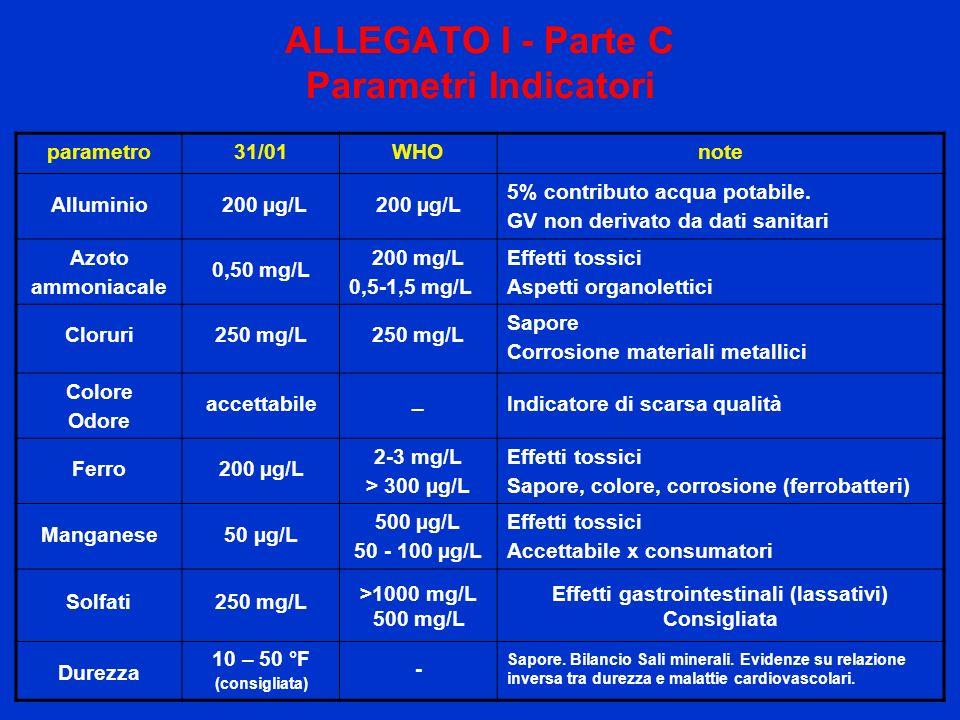 parametro31/01WHOnote Alluminio 200 µg/L 5% contributo acqua potabile. GV non derivato da dati sanitari Azoto ammoniacale 0,50 mg/L 200 mg/L 0,5-1,5 m