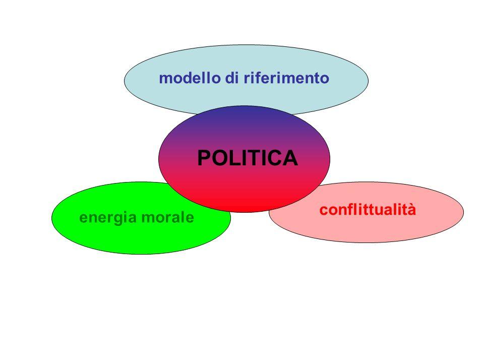 POLITICA modello di riferimento energia morale conflittualità