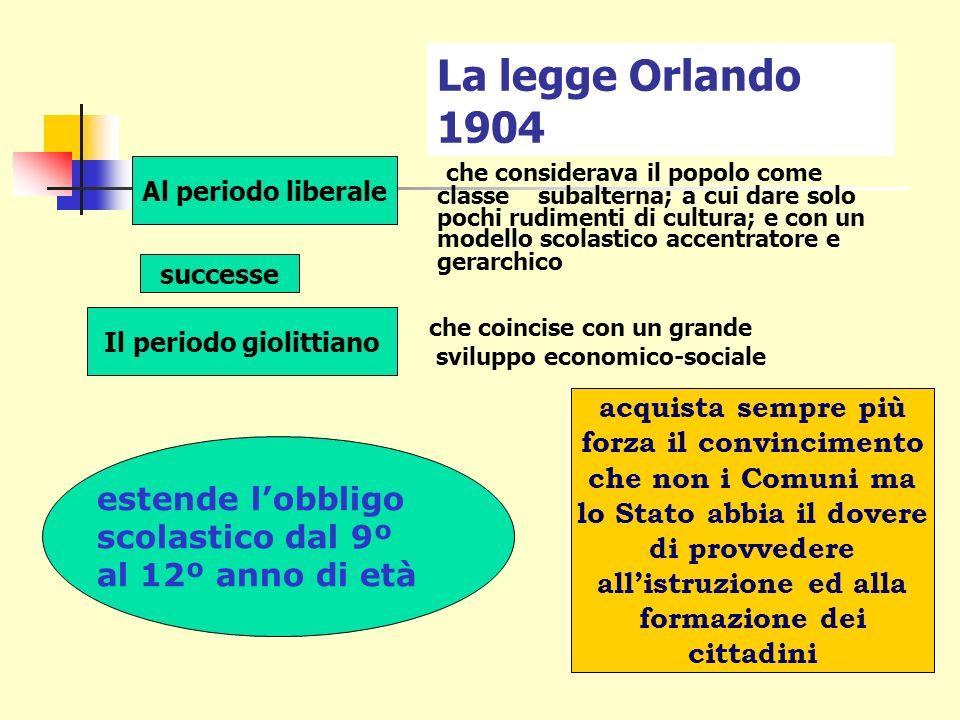 Negli anni fra il 1876 e il 1908, nella legge Coppino (che rendeva obbligatoria l istruzione primaria), NULLA SI DICEVA DELLINSEGNAMENTO DELLA RELIGIONE per cui molti comuni interpretarono il silenzio come abolizione.