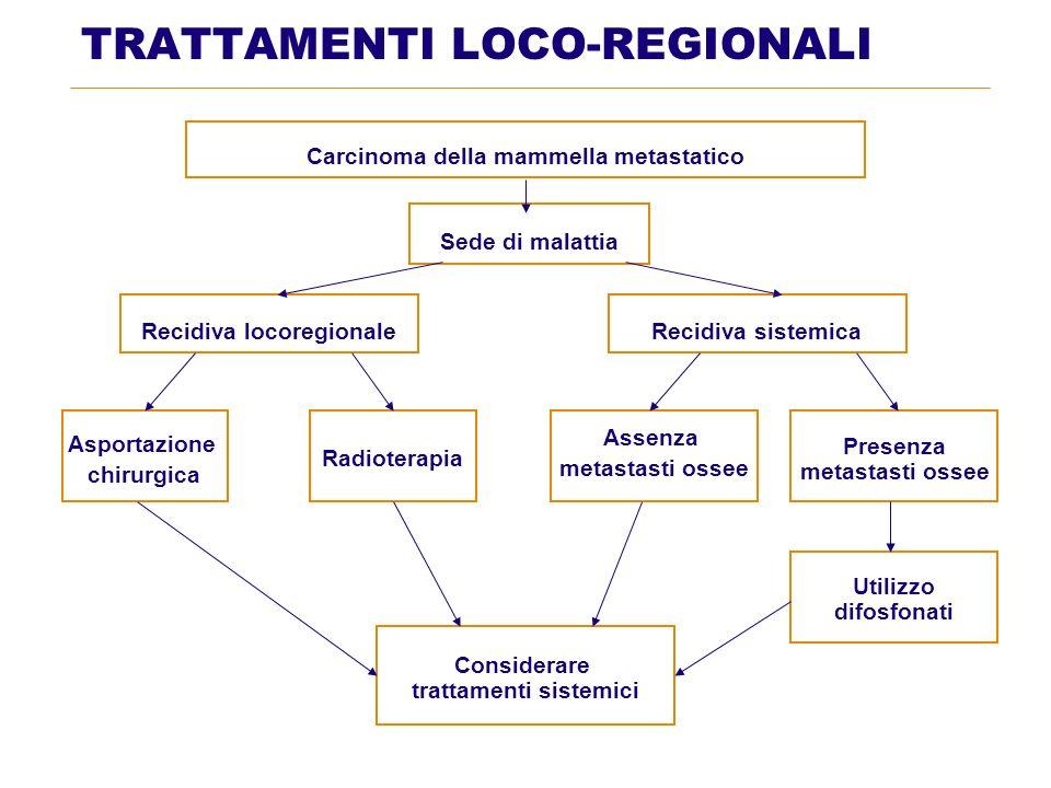TRATTAMENTI LOCO-REGIONALI Carcinoma della mammella metastatico Sede di malattia Recidiva locoregionaleRecidiva sistemica Asportazione chirurgica Radi