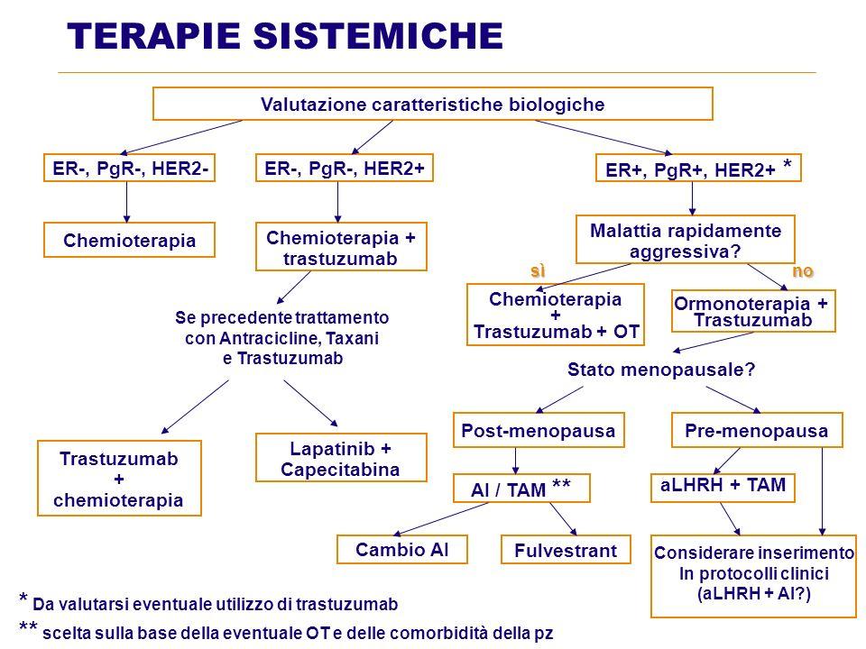 TERAPIE SISTEMICHE Valutazione caratteristiche biologiche ER-, PgR-, HER2-ER-, PgR-, HER2+ ER+, PgR+, HER2+ * Chemioterapia Chemioterapia + trastuzuma