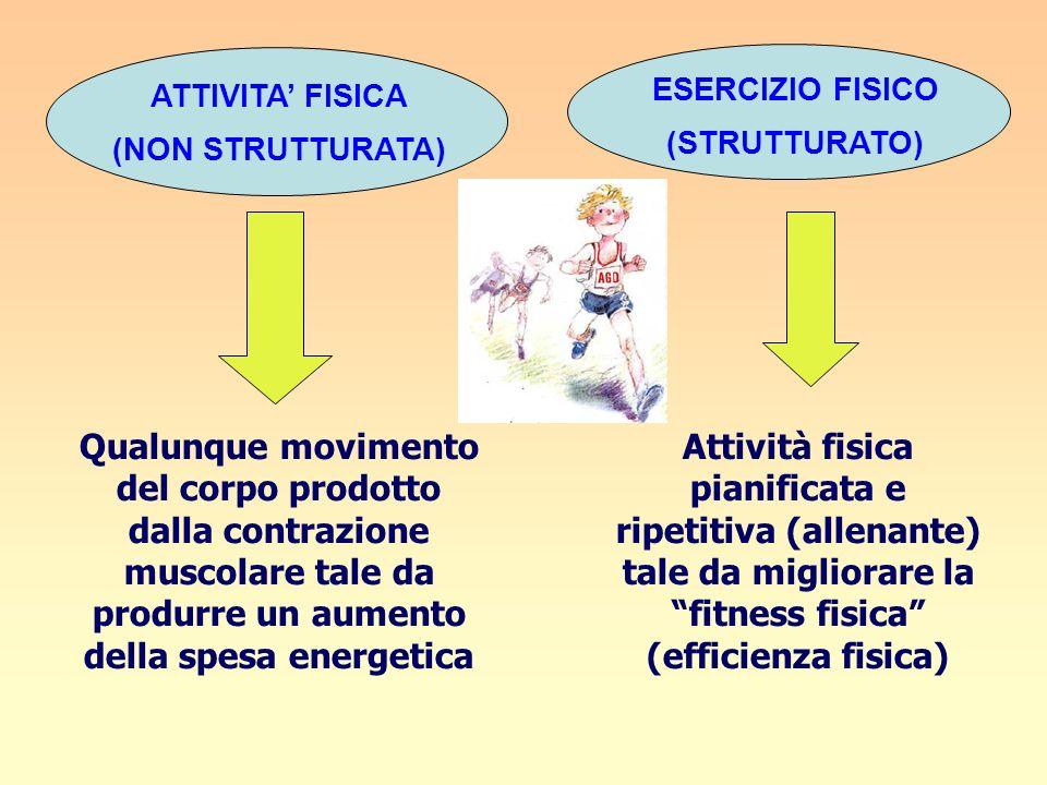 ATTIVITA FISICA (NON STRUTTURATA) ESERCIZIO FISICO (STRUTTURATO) Qualunque movimento del corpo prodotto dalla contrazione muscolare tale da produrre u