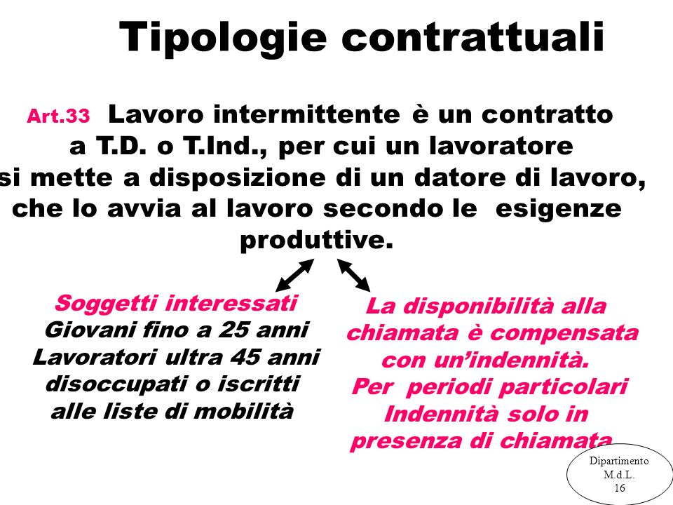 Tipologie contrattuali Art.33 Lavoro intermittente è un contratto a T.D. o T.Ind., per cui un lavoratore si mette a disposizione di un datore di lavor