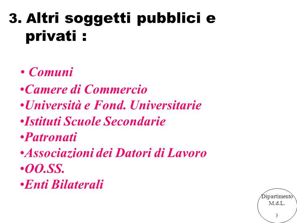 Dipartimento M.d.L. 3 3. A ltri soggetti pubblici e privati : Camere di Commercio Università e Fond. Universitarie Istituti Scuole Secondarie Patronat