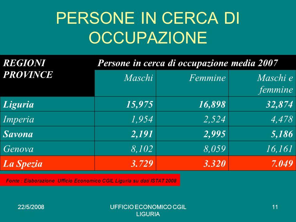 22/5/2008UFFICIO ECONOMICO CGIL LIGURIA 11 PERSONE IN CERCA DI OCCUPAZIONE REGIONI PROVINCE Persone in cerca di occupazione media 2007 MaschiFemmineMaschi e femmine Liguria15,97516,89832,874 Imperia1,9542,5244,478 Savona2,1912,9955,186 Genova8,1028,05916,161 La Spezia3.7293.3207.049 * Fonte : Elaborazione Ufficio Economico CGIL Liguria su dati ISTAT 2008