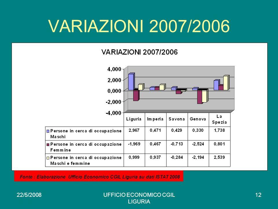 22/5/2008UFFICIO ECONOMICO CGIL LIGURIA 12 VARIAZIONI 2007/2006 * Fonte : Elaborazione Ufficio Economico CGIL Liguria su dati ISTAT 2008
