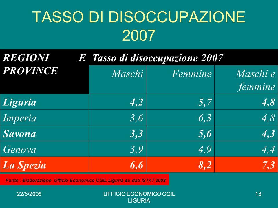 22/5/2008UFFICIO ECONOMICO CGIL LIGURIA 13 TASSO DI DISOCCUPAZIONE 2007 REGIONI E PROVINCE Tasso di disoccupazione 2007 MaschiFemmineMaschi e femmine Liguria4,25,74,8 Imperia3,66,34,8 Savona3,35,64,3 Genova3,94,94,4 La Spezia6,68,27,3 * Fonte : Elaborazione Ufficio Economico CGIL Liguria su dati ISTAT 2008
