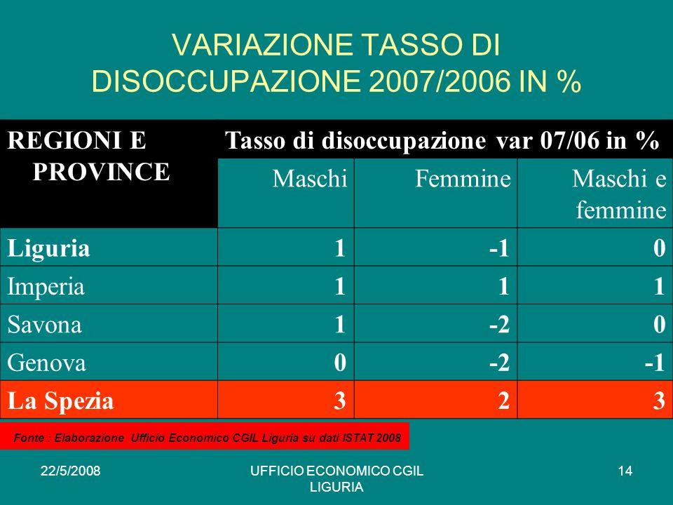 22/5/2008UFFICIO ECONOMICO CGIL LIGURIA 14 VARIAZIONE TASSO DI DISOCCUPAZIONE 2007/2006 IN % REGIONI E PROVINCE Tasso di disoccupazione var 07/06 in % MaschiFemmineMaschi e femmine Liguria10 Imperia111 Savona1-20 Genova0-2 La Spezia323 * Fonte : Elaborazione Ufficio Economico CGIL Liguria su dati ISTAT 2008