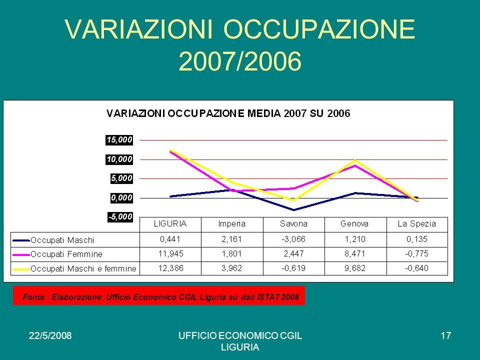 22/5/2008UFFICIO ECONOMICO CGIL LIGURIA 17 VARIAZIONI OCCUPAZIONE 2007/2006 * Fonte : Elaborazione Ufficio Economico CGIL Liguria su dati ISTAT 2008