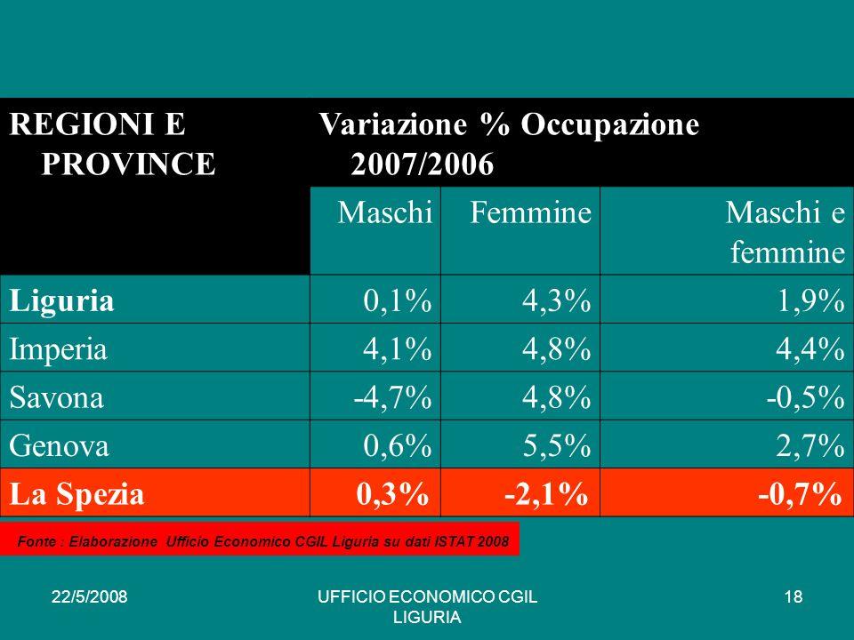 22/5/2008UFFICIO ECONOMICO CGIL LIGURIA 18 REGIONI E PROVINCE Variazione % Occupazione 2007/2006 MaschiFemmineMaschi e femmine Liguria0,1%4,3%1,9% Imperia4,1%4,8%4,4% Savona-4,7%4,8%-0,5% Genova0,6%5,5%2,7% La Spezia0,3%-2,1%-0,7% * Fonte : Elaborazione Ufficio Economico CGIL Liguria su dati ISTAT 2008