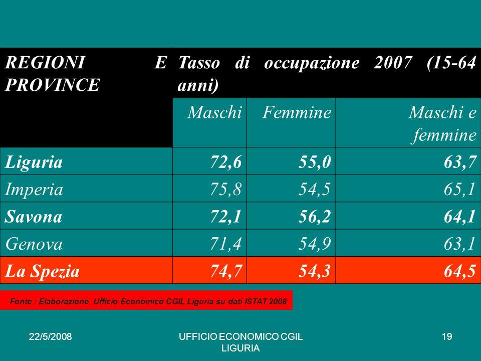 22/5/2008UFFICIO ECONOMICO CGIL LIGURIA 19 REGIONI E PROVINCE Tasso di occupazione 2007 (15-64 anni) MaschiFemmineMaschi e femmine Liguria72,655,063,7 Imperia75,854,565,1 Savona72,156,264,1 Genova71,454,963,1 La Spezia74,754,364,5 * Fonte : Elaborazione Ufficio Economico CGIL Liguria su dati ISTAT 2008