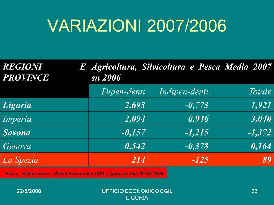 22/5/2008UFFICIO ECONOMICO CGIL LIGURIA 23 VARIAZIONI 2007/2006 REGIONI E PROVINCE Agricoltura, Silvicoltura e Pesca Media 2007 su 2006 Dipen-dentiIndipen-dentiTotale Liguria2,693-0,7731,921 Imperia2,0940,9463,040 Savona-0,157-1,215-1,372 Genova0,542-0,3780,164 La Spezia214-12589 * Fonte : Elaborazione Ufficio Economico CGIL Liguria su dati ISTAT 2008