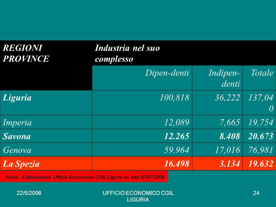 22/5/2008UFFICIO ECONOMICO CGIL LIGURIA 24 REGIONI PROVINCE Industria nel suo complesso Dipen-dentiIndipen- denti Totale Liguria100,81836,222137,04 0 Imperia12,0897,66519,754 Savona12.2658.40820.673 Genova59,96417,01676,981 La Spezia16.4983.13419.632 * Fonte : Elaborazione Ufficio Economico CGIL Liguria su dati ISTAT 2008