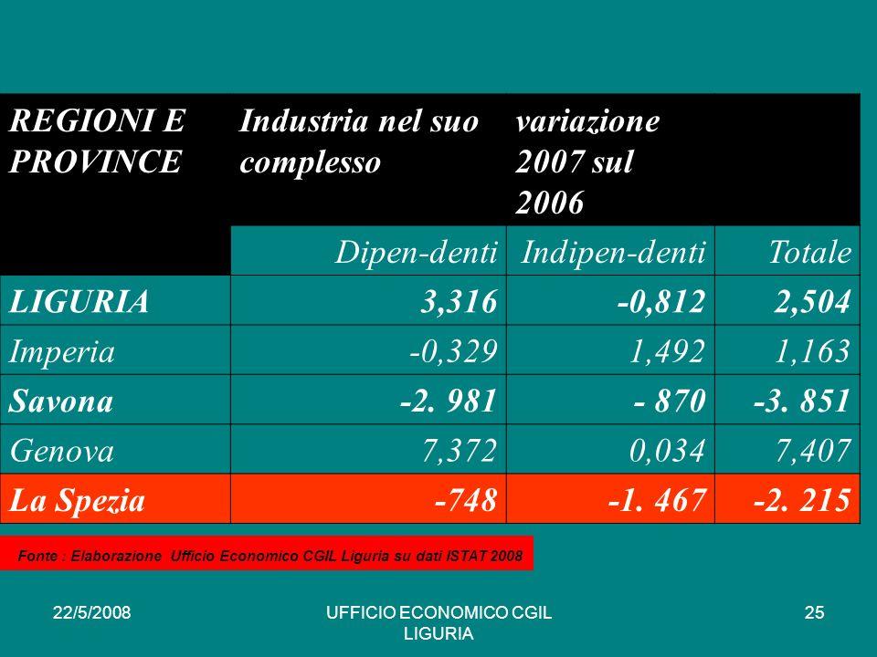 22/5/2008UFFICIO ECONOMICO CGIL LIGURIA 25 REGIONI E PROVINCE Industria nel suo complesso variazione 2007 sul 2006 Dipen-dentiIndipen-dentiTotale LIGURIA3,316-0,8122,504 Imperia-0,3291,4921,163 Savona-2.