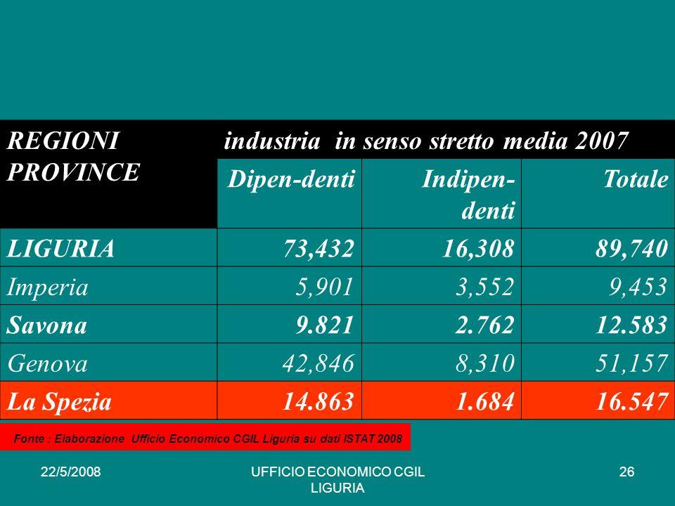 22/5/2008UFFICIO ECONOMICO CGIL LIGURIA 26 REGIONI PROVINCE industria in senso stretto media 2007 Dipen-dentiIndipen- denti Totale LIGURIA73,43216,30889,740 Imperia5,9013,5529,453 Savona9.8212.76212.583 Genova42,8468,31051,157 La Spezia14.8631.68416.547 * Fonte : Elaborazione Ufficio Economico CGIL Liguria su dati ISTAT 2008