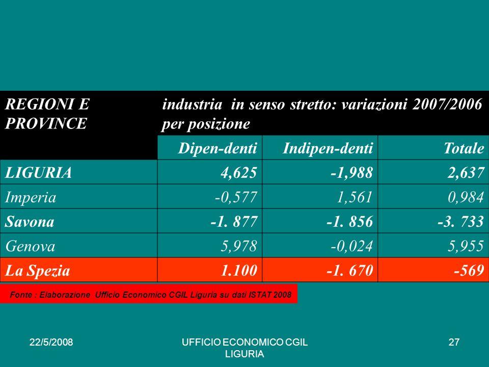 22/5/2008UFFICIO ECONOMICO CGIL LIGURIA 27 REGIONI E PROVINCE industria in senso stretto: variazioni 2007/2006 per posizione Dipen-dentiIndipen-dentiTotale LIGURIA4,625-1,9882,637 Imperia-0,5771,5610,984 Savona-1.