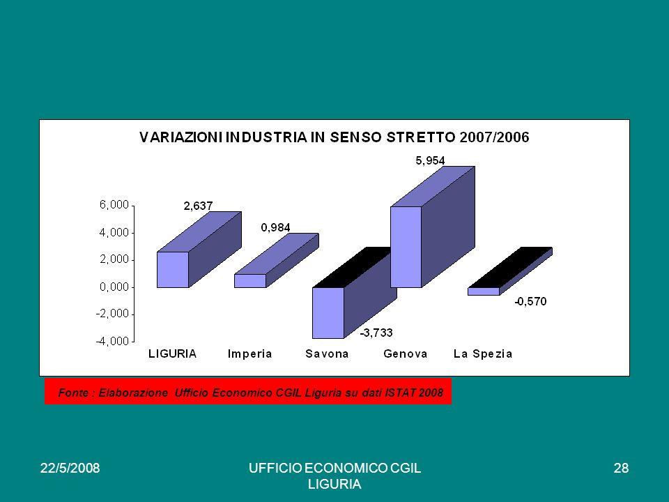 22/5/2008UFFICIO ECONOMICO CGIL LIGURIA 28 * Fonte : Elaborazione Ufficio Economico CGIL Liguria su dati ISTAT 2008