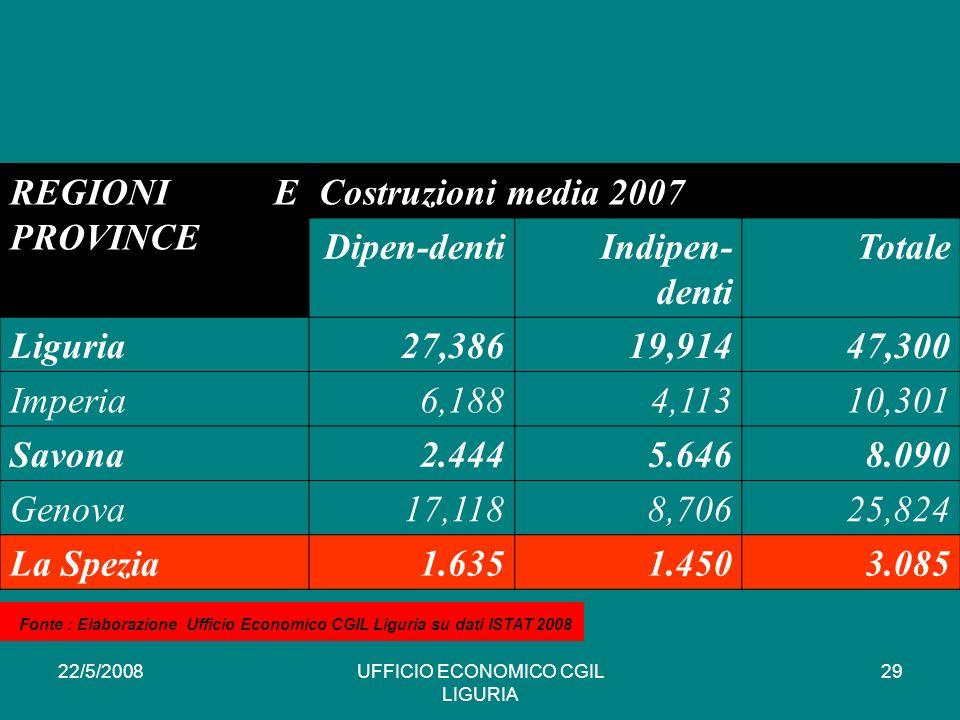 22/5/2008UFFICIO ECONOMICO CGIL LIGURIA 29 REGIONI E PROVINCE Costruzioni media 2007 Dipen-dentiIndipen- denti Totale Liguria27,38619,91447,300 Imperia6,1884,11310,301 Savona2.4445.6468.090 Genova17,1188,70625,824 La Spezia1.6351.4503.085 * Fonte : Elaborazione Ufficio Economico CGIL Liguria su dati ISTAT 2008